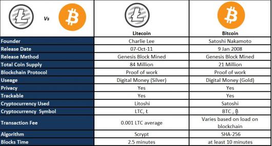 Bitcoin Transaction Tree Litecoin Definition – PEC Nature Camp
