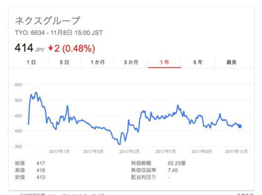 ネクスグループ株価推移