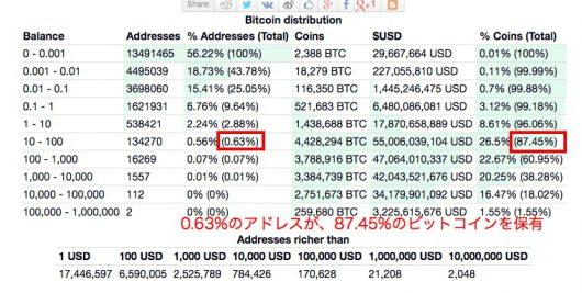 ビットコインの保有割合