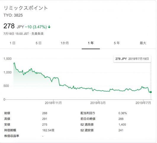 株価 リミックス ポイント