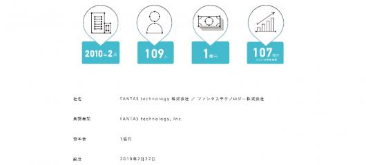 会社概要 FANTAS technology(ファンタステクノロジー)株式会社 – FANTAS technology, Inc.