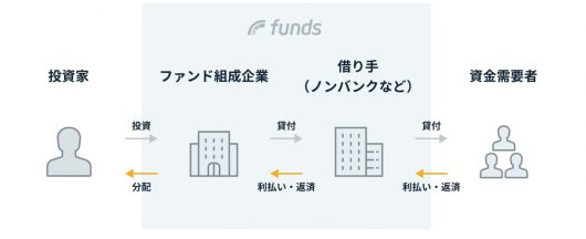fundsの仕組み