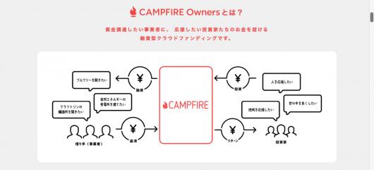 CAMPFIRE Owners 融資型クラウドファンディング (1)