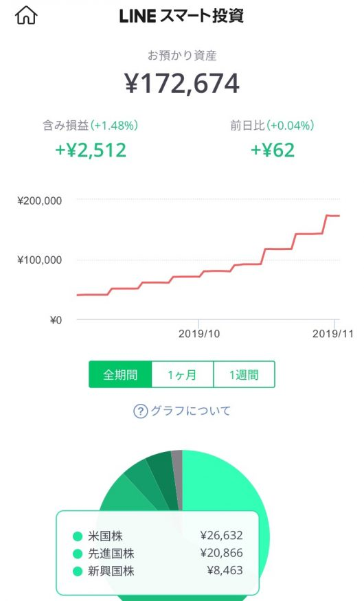 LINEスマート投資2
