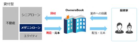 エクイティ型とは何ですか?エクイティ型と貸付型の違い ソーシャルレンディング・クラウドファンディングで不動産投資 OwnersBook