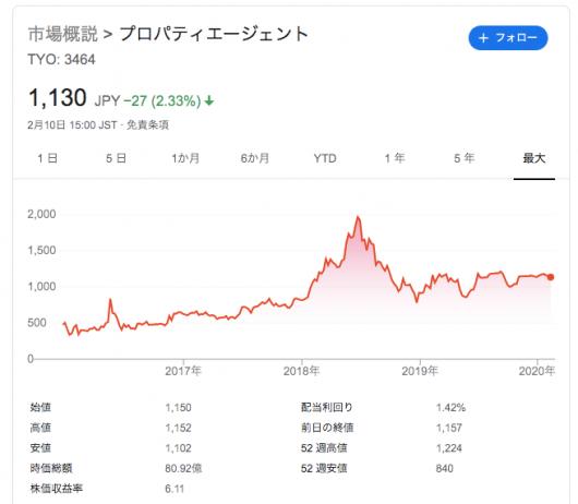 プロパティーエージェント 株価 - Google 検索