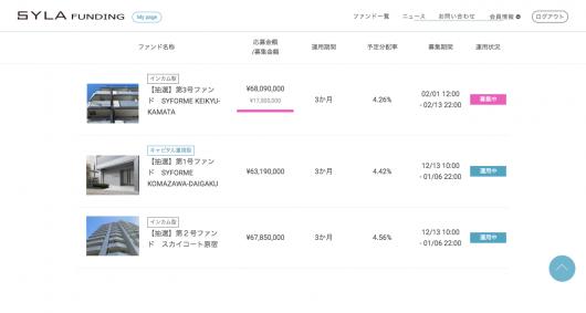 ファンド一覧 1口1万円からの不動産投資クラウドファンディング SYLA FUNDING(シーラファンディング)