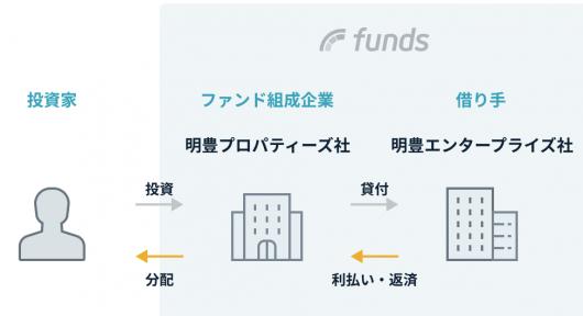 EL FAROファンド#1 Funds ファンズ
