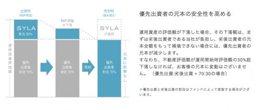 SYLA FUNDINGの概要 1口1万円からの不動産投資クラウドファンディング SYLA FUNDING(シーラファンディング)