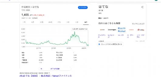 はてな 株価 - Google 検索