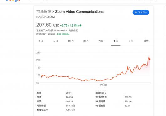 zoom 株価 - Google 検索