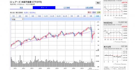 SBI証券(旧SBIイー・トレード証券)-オンライントレードで外国株式取引を- (1)