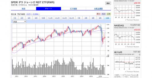 SBI証券(旧SBIイー・トレード証券)-オンライントレードで外国株式取引を- (2)