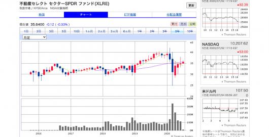 SBI証券(旧SBIイー・トレード証券)-オンライントレードで外国株式取引を- (3)