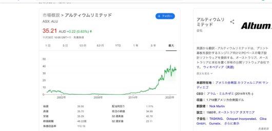 アルティウム 株価