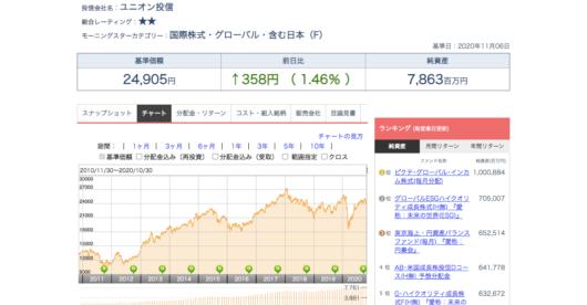 ユニオンファンド - チャート - Yahoo!ファイナンス|モーニングスターの投資信託情報
