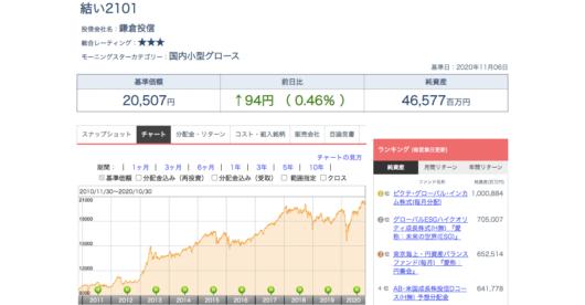 結い2101 - チャート - Yahoo!ファイナンス|モーニングスターの投資信託情報