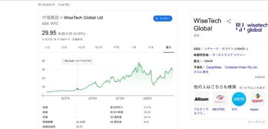 wisetech global 株価 -