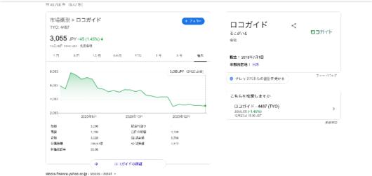 ロコガイド 株価 - Google 検索
