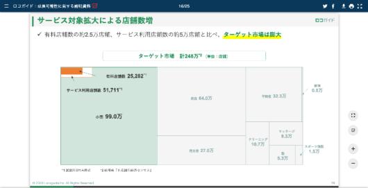 ロコガイド[4497 :成長可能性に関する説明資料 2020年6月24日 適時開示 :日経会社情報DIGITAL:日本経済新聞