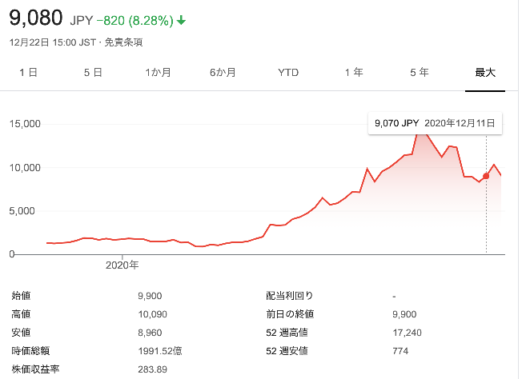 base 株価 - Google 検索