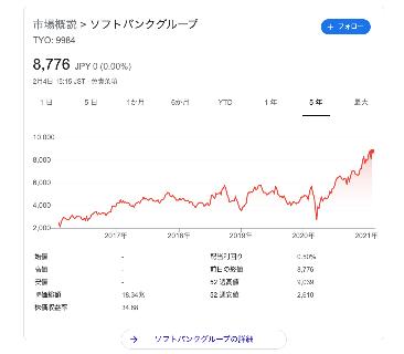 ソフトバンクグループ 株価 - Google 検索